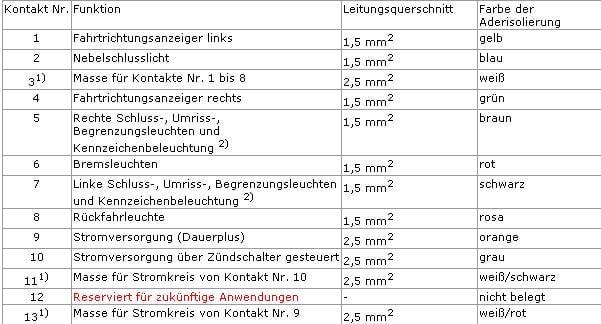 Groß 5 Poliger Anhängerstecker Schaltplan Zeitgenössisch - Der ...
